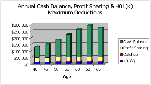 Cash balance / profit sharing / 401(k) maximum contributions